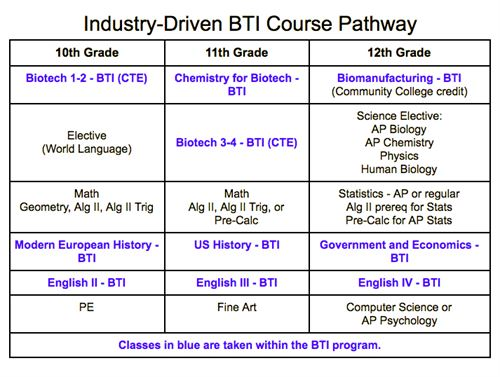 Example of a three-year course pathway for BTI students.